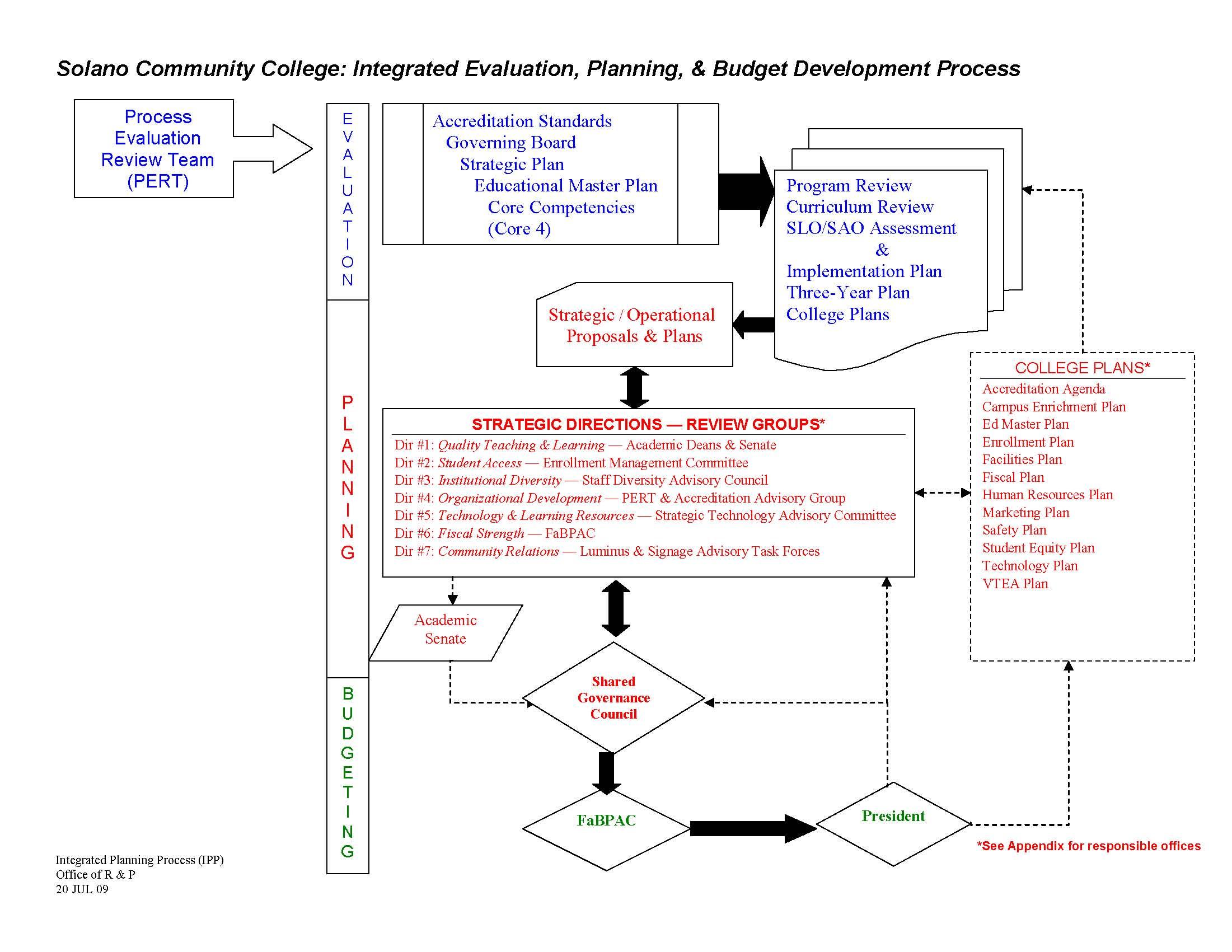 detail implementation plan for enrollment system Study and design of computerized enrollment system - documentation - download as word doc (doc / docx), pdf file (pdf), text file (txt) or read online.